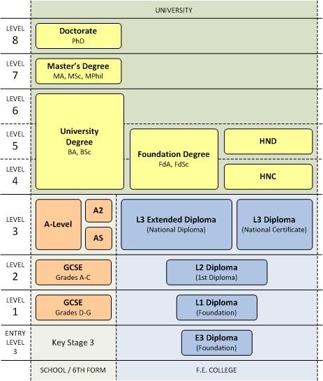 UK-credit-framework-business-management-bachelor
