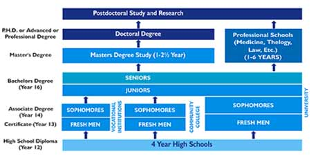 education-system-usa-business-management-bachelor-degree
